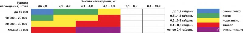 Таблица 3. Пример упрощенной таблицы для определения дневной производительности на рубках ухода за молодняками в Финляндии