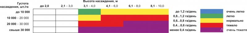Таблица 4. Примерная таблица для определения дневной производительности на рубках ухода за молодняками на Северо-Западе РФ