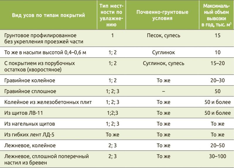 Таблица 1. Условия целесообразного применения дорожных конструкций на лесовозных дорогах