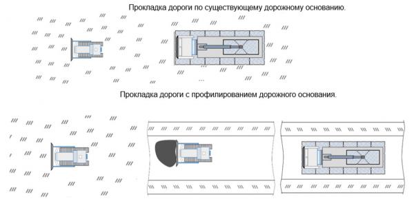 Рис. 7. Порядок установки пластиковых матов в конструкцию временного транспортного пути