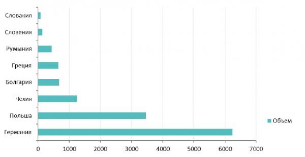 Рис. 1. Ежегодные платежи за вредные выбросы угольных станций в странах ЕС в 2018 году, млн €