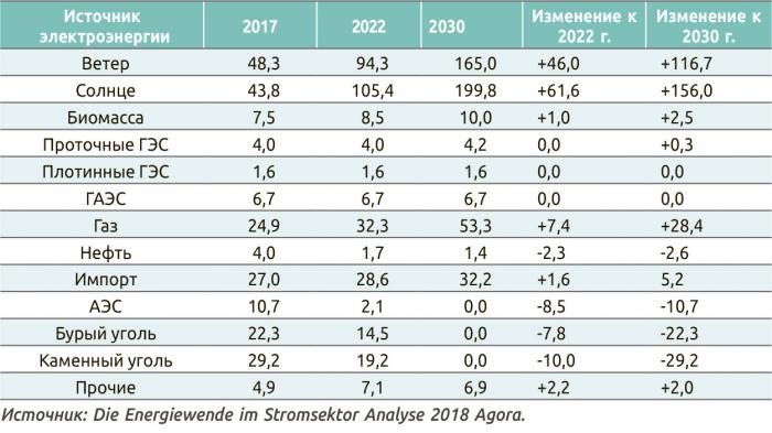 Таблица 1. Сценарий ввода новых мощностей для генерации электроэнергии и закрытия действующих старых ТЭС в Германии по видам источников, ГВт