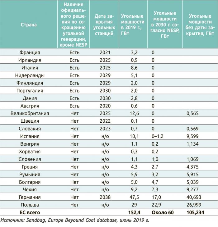 Рейтинг европейских стран по сокращению угольной генерации