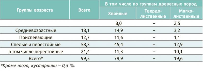 Соотношение площади лесов автономного округа по группам пород и группам возраста, %