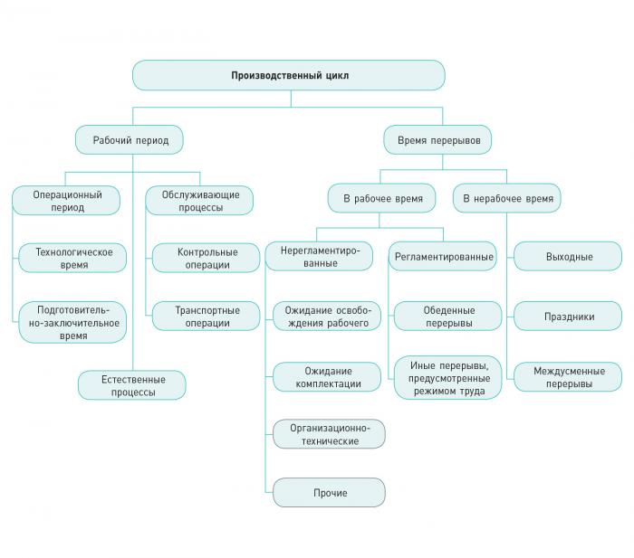 Рис. 1. Структура производственного цикла