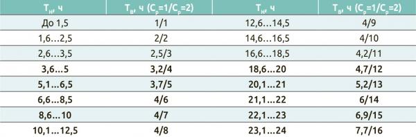 Таблица 2. Длительность технологических выдержек при разных сменных режимах работы