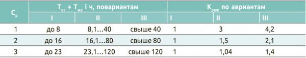 Таблица 3. Коэффициенты режима рабочего времени
