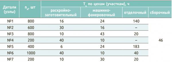 Таблица 4. Пример сводного расчета длительности производственного цикла партии платяных шкафов
