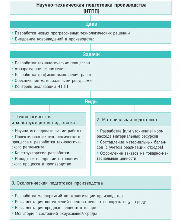 Рис. 3. Цели, задачи и виды НТПП