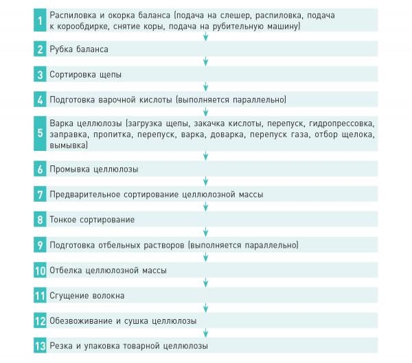 Рис. 2. Циклы и операции производства целлюлозы