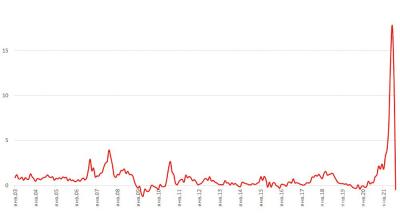 Рис. 1. Изменение потребительских цен на пиломатериалы в России с января 2003 по август 2021 гг., % к предыдущему месяцу