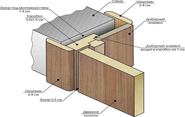 Рис. 1. Конструктивные элементы щитовых дверей