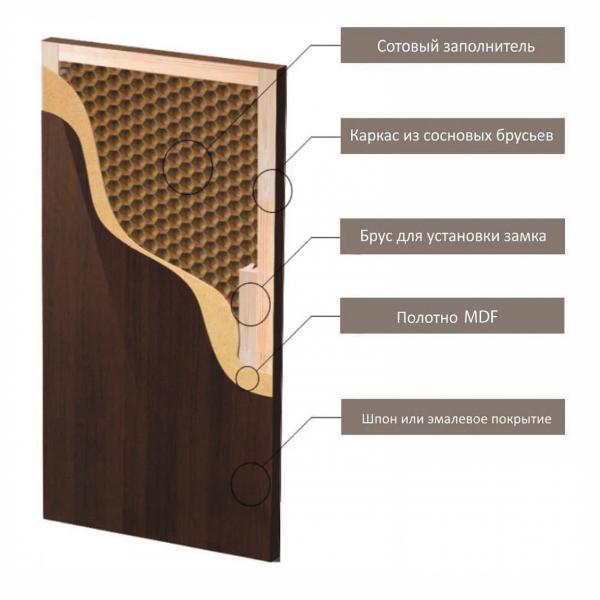 Рис. 2. Конструктивные элементы щитовых дверей