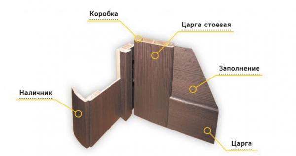 Рис. 3. Конструкция царгового дверного блока в сборе