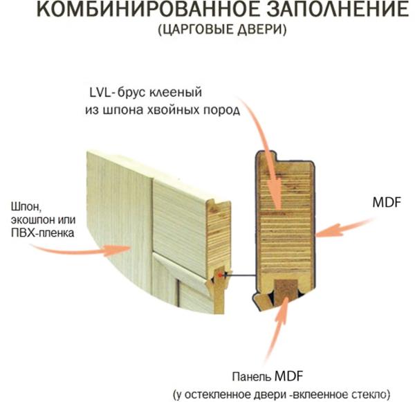 Рис. 4. Конструкция царгового полотна с наплавом с элементами из LVL, облицованными MDF