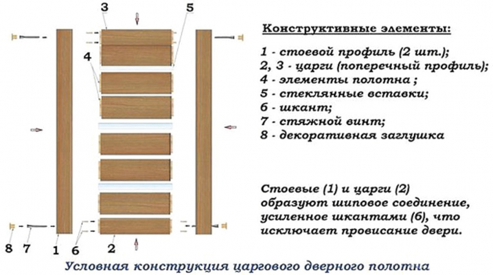Рис. 5. Пример царгового дверного полотна сборно-разборной конструкции на стяжках