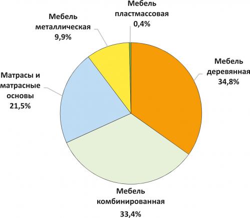 Рис. 1. Структура мебельного производства в 2020 году, %