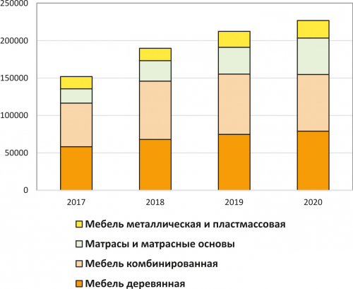 Рис. 2. Динамика производства основных категорий мебели в РФ в 2017–2020 годах, млн руб.