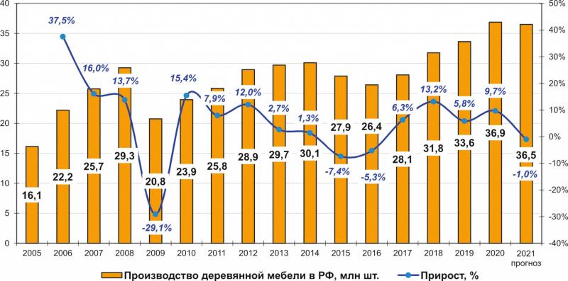 Рис. 3. Динамика производства деревянной мебели в России в 2005–2020 годах и прогноз на 2021 год, тыс. т