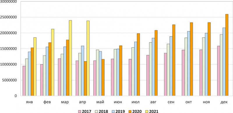 Рис. 4. Динамика производства мебели в России в 2017–2021 годах по месяцам, тыс. руб