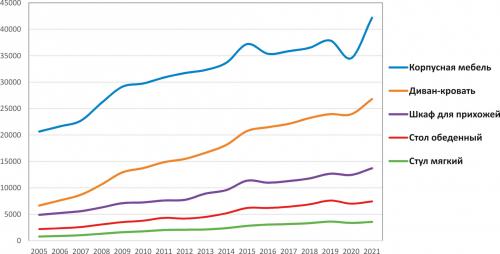 Рис. 5. Цены на основные категории мебели в 2005–2021 годах (апрель каждого года), руб./шт.