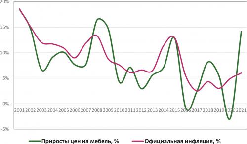 Рис. 6. Динамика средних цен на мебель и темпы инфляции в 2001–2021 годах, %