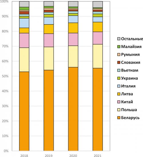 Рис. 10. Импорт деревянной мебели по странам в 2018–2021 годах