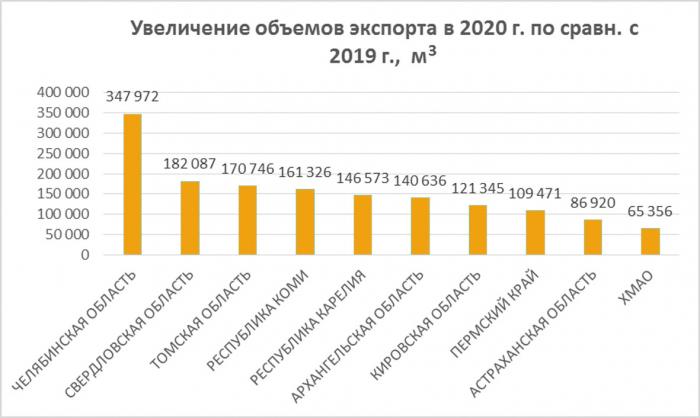 Рис. 1. Топ-10 субъектов РФ, увеличивших объемы экспорта пиломатериалов из сосны, ели и пихты в 2020 году