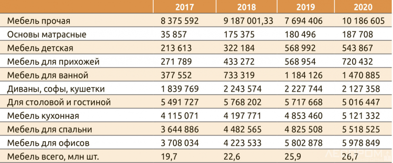 Таблица 1. Производство деревянной мебели по основным категориям в 2017–2020 годах, шт.