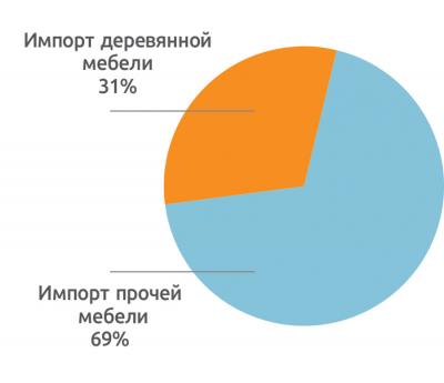 Рис. 9. Доля деревянных изделий в общем объеме импорта мебели в 2020 году, %