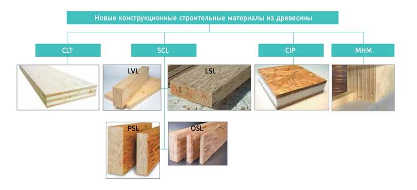 Чем отличаются древесные материалы от древесины