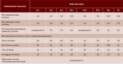 Посмотреть в PDF-версии журнала. Таблица 1. Качественные показатели различных марок технологической щепы, %