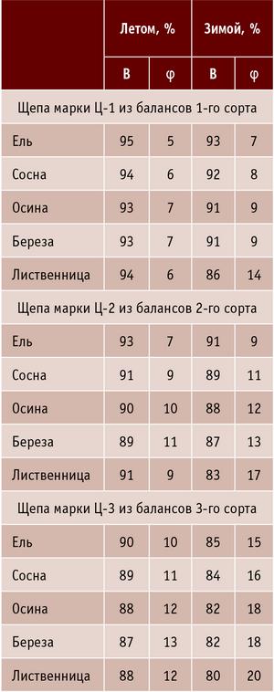 Таблица 2. Выход кондиционной фракции (В) щепы, марок Ц-1, Ц-2, Ц-3 и допускаемое количество мелкой фракции (φ) при переработке балансов различных пород