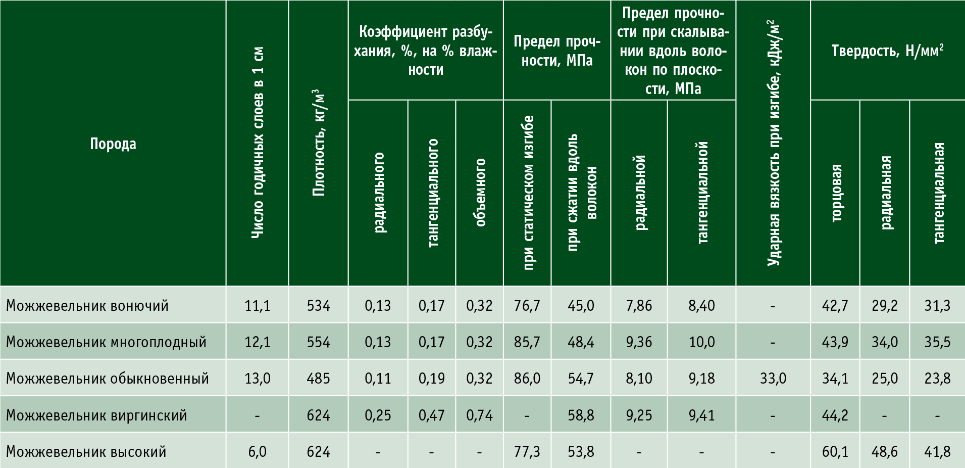 Посмотреть в PDF-версии журнала. Таблица 1. Физико-механические свойства древесины можжевельника