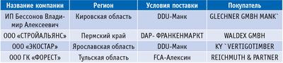 Таблица. Российские фирмы – отправители и изготовители пеллет в Австрию