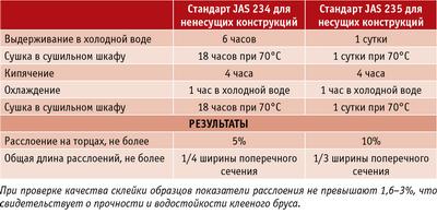 Таблица. Испытания клееного бруса по стандартам JAS 234 и JAS 235