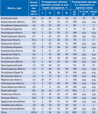 Таблица 2. Характеристика почвогрунтов и рельефных условий лесного фонда РФ по эксплуатационным показателям для лесосечных работ (классификация проф. Г. К. Виногорова)