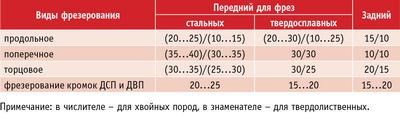Таблица 1. Угловые параметры фрез, град.