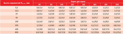 Посмотреть в PDF-версии журнала. Таблица 2. Предельные значения подачи на зуб при цилиндрическом фрезеровании древесины