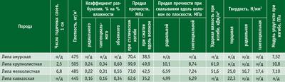Посмотреть в PDF-версии журнала. Таблица 1. Физико-механические свойства древесины липы