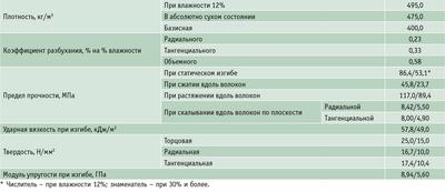 Посмотреть в PDF-версии журнала. Таблица 2. Средние показатели основных физико-механических свойств древесины липы