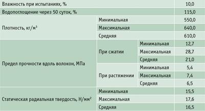Таблица 5. Ориентировочные показатели физико-механических свойств коры липы