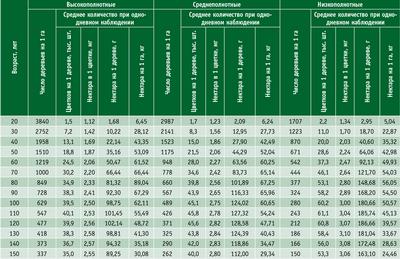 Посмотреть в PDF-версии журнала. Таблица 6. Показатели нектаропродуктивности липняков разной полноты