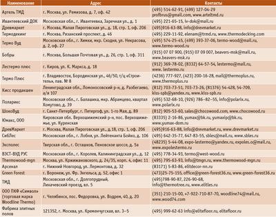 Посмотреть в PDF-версии журнала. Таблица. Некоторые российские производители термодревесины