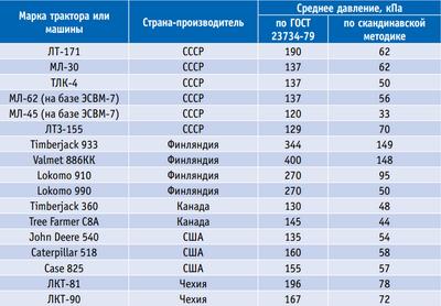 Таблица 1. Среднее давление на твердое основание, определяемое по разным методикам