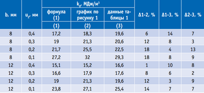 Таблица 2. Сравнение результатов расчетов основных значений удельной работы резания