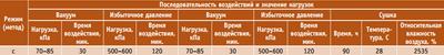 Посмотреть в PDF-версии журнала. Таблица. Метод испытаний (С) конструкций для малоэтажного домостроения с длиной пролета менее 7,5 м