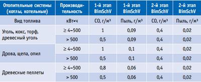 Таблица 1. Сравнение допустимых показателей эмиссии при сжигании различных видов твердого топлива в котлах (части 1 и 2 закона о предотвращении загрязнений в ФРГ BImSchV)