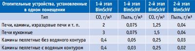 Таблица 2. Сравнение допустимых показателей эмиссии для твердотопливных каминов и печей, зафиксированных в частях 1 и 2 закона о предотвращении загрязнений в ФРГ BImSchV