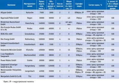 Посмотреть в PDF-версии журнала. Таблица 3. Основные показатели некоторых пеллетных заводов в Германии в 2013 году (данные DEPV)